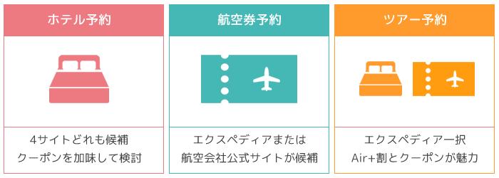 外資系旅行サイトの選び方